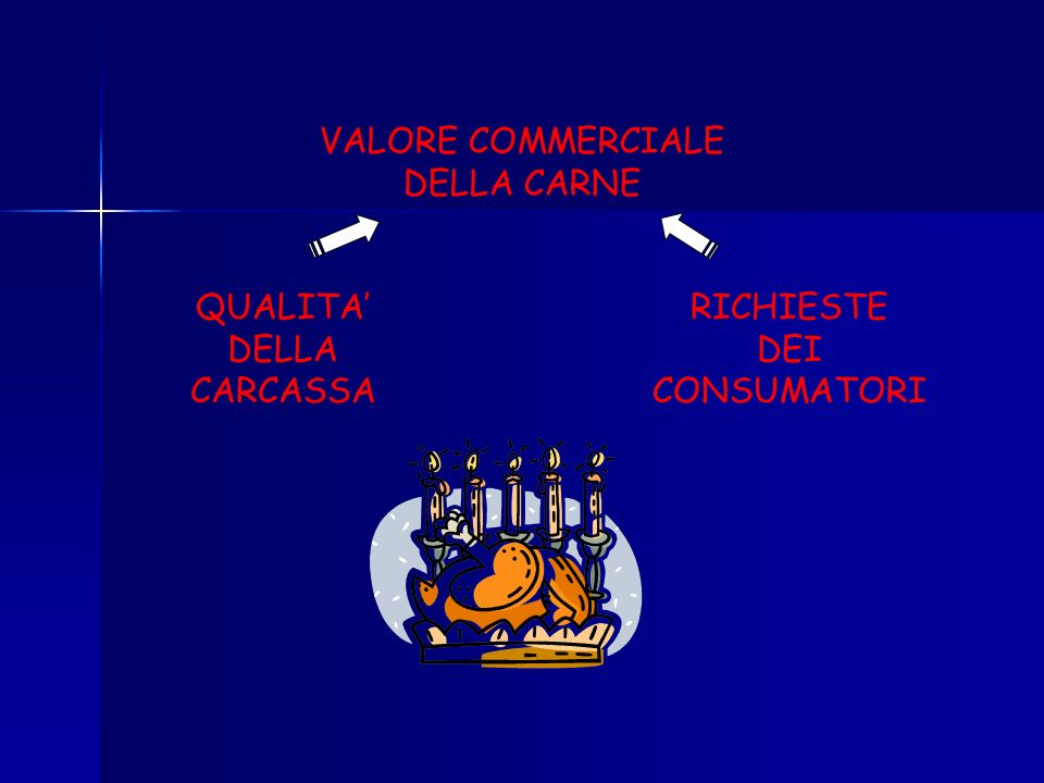 VALORE COMMERCIALE DELLA CARNE QUALITA' DELLA CARCASSA RICHIESTE DEI CONSUMATORI