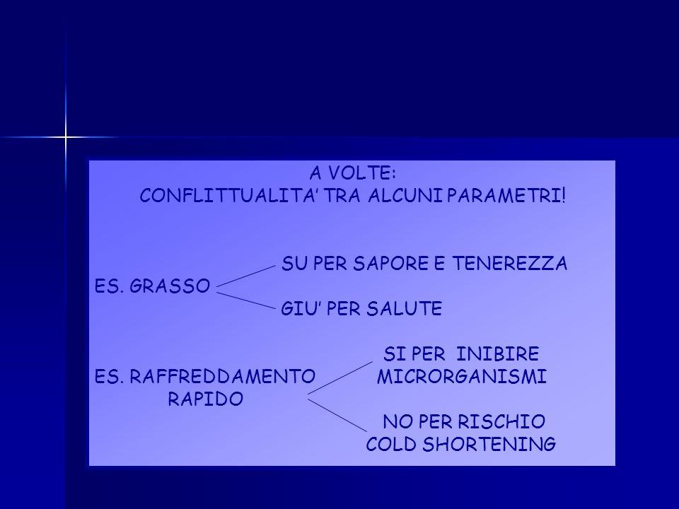CONFLITTUALITA' TRA ALCUNI PARAMETRI!