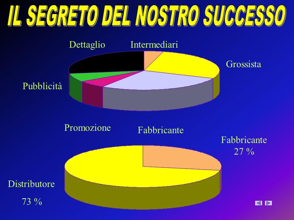 IL SEGRETO DEL NOSTRO SUCCESSO