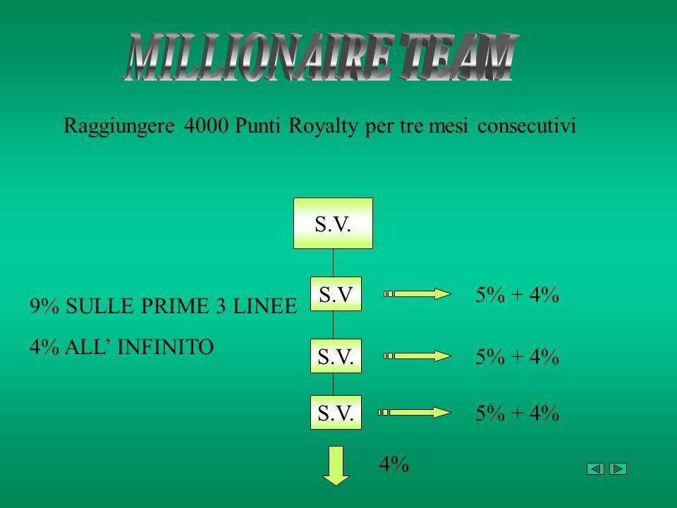 MILLIONAIRE TEAM Raggiungere 4000 Punti Royalty per tre mesi consecutivi. S.V. S.V. 5% + 4% 9% SULLE PRIME 3 LINEE.