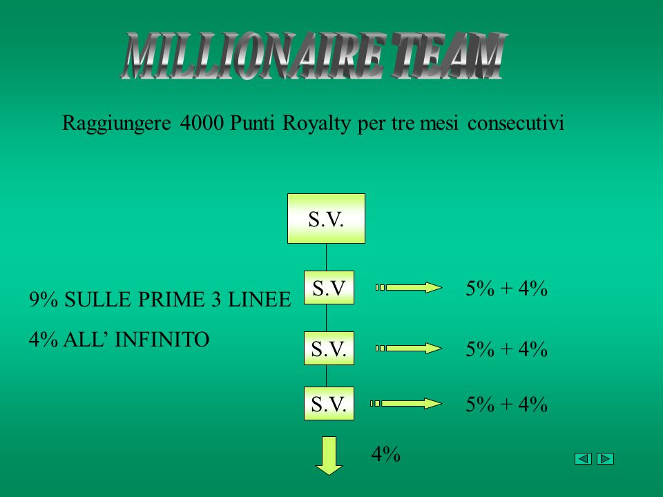 MILLIONAIRE TEAMRaggiungere 4000 Punti Royalty per tre mesi consecutivi. S.V. S.V. 5% + 4% 9% SULLE PRIME 3 LINEE.