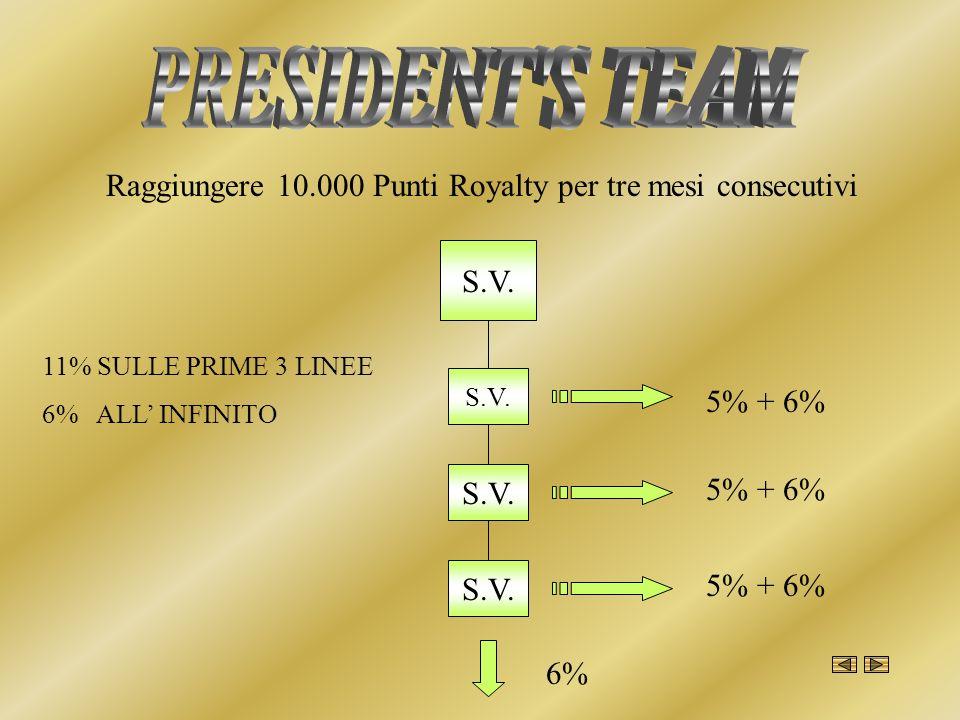 PRESIDENT S TEAMRaggiungere 10.000 Punti Royalty per tre mesi consecutivi. S.V. 11% SULLE PRIME 3 LINEE.