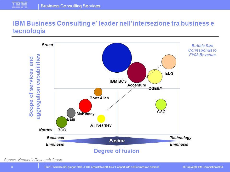 IBM Business Consulting e' leader nell'intersezione tra business e tecnologia