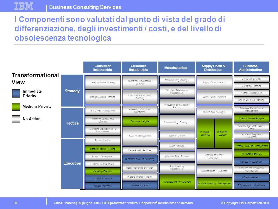 I Componenti sono valutati dal punto di vista del grado di differenziazione, degli investimenti / costi, e del livello di obsolescenza tecnologica