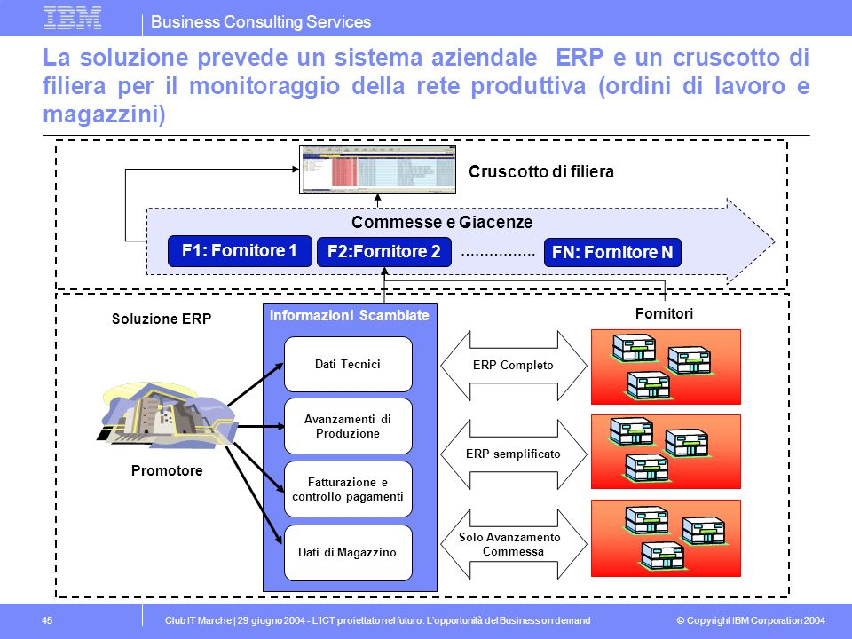 La soluzione prevede un sistema aziendale ERP e un cruscotto di filiera per il monitoraggio della rete produttiva (ordini di lavoro e magazzini)