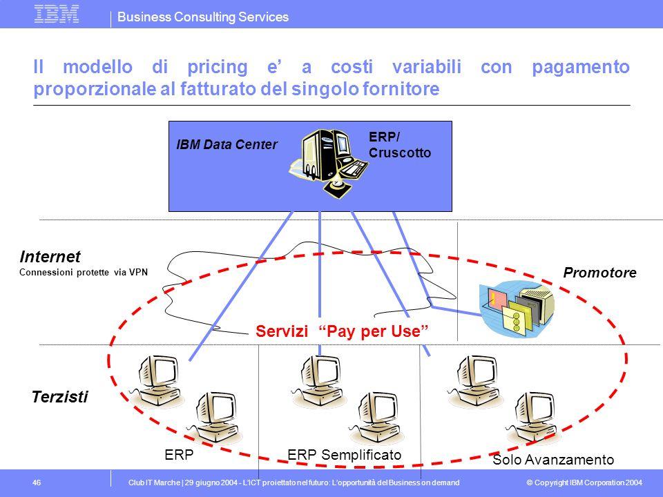 Il modello di pricing e' a costi variabili con pagamento proporzionale al fatturato del singolo fornitore