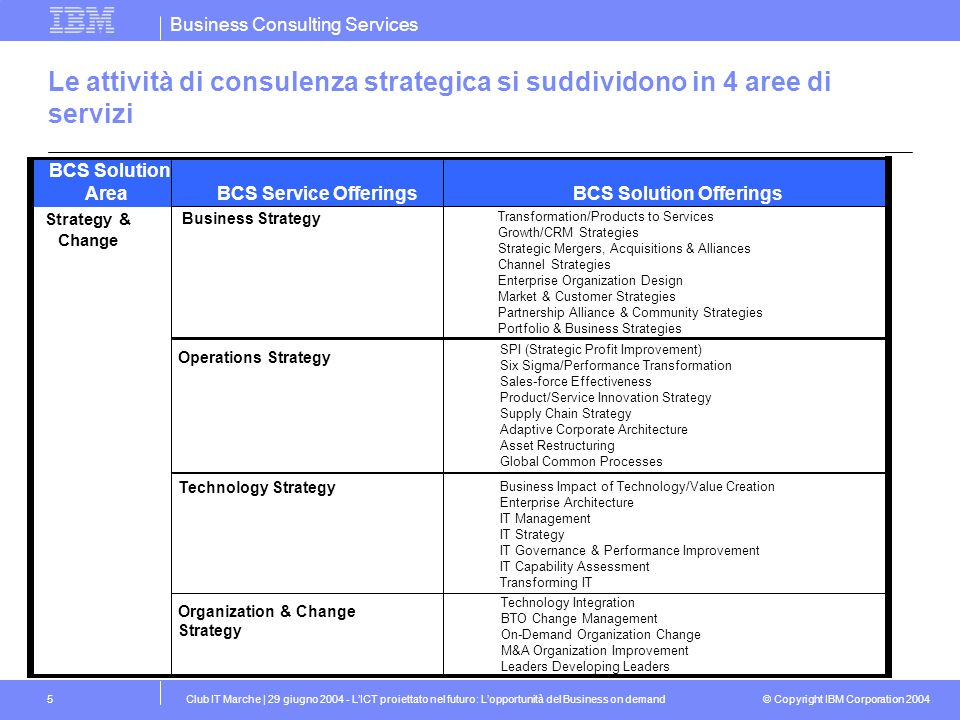 BCS Solution Offerings