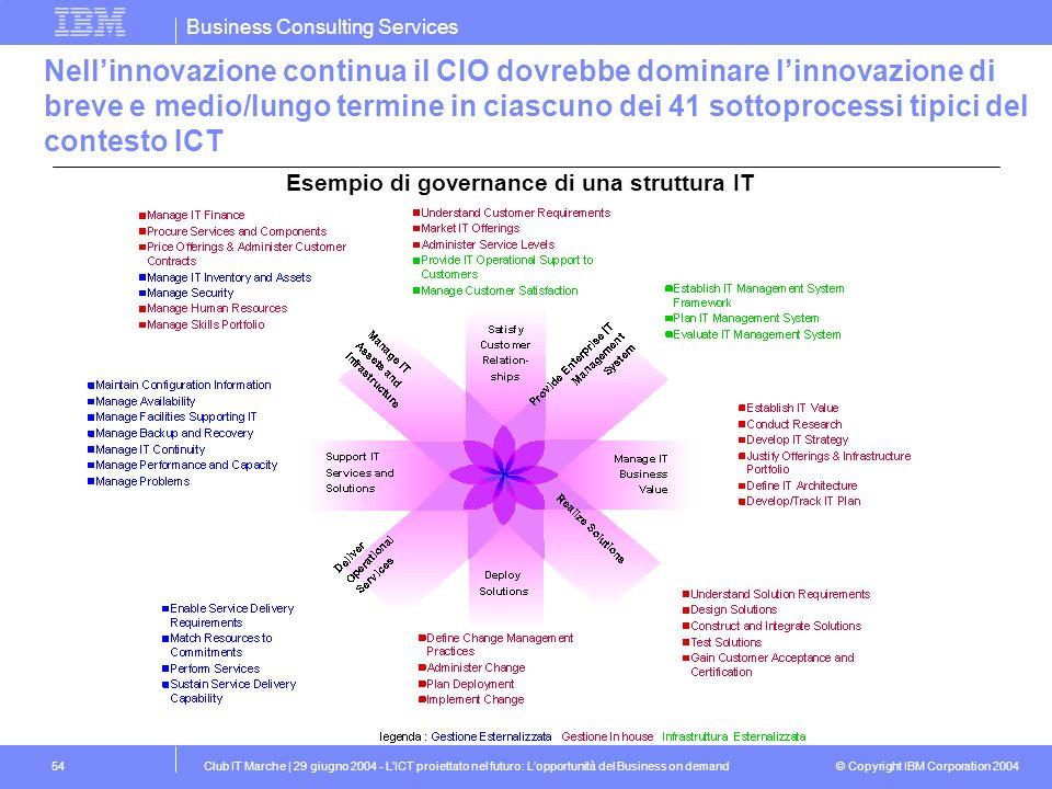 Nell'innovazione continua il CIO dovrebbe dominare l'innovazione di breve e medio/lungo termine in ciascuno dei 41 sottoprocessi tipici del contesto ICT