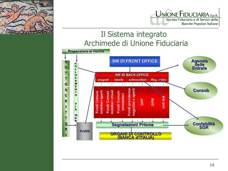 Il Sistema integrato Archimede di Unione Fiduciaria
