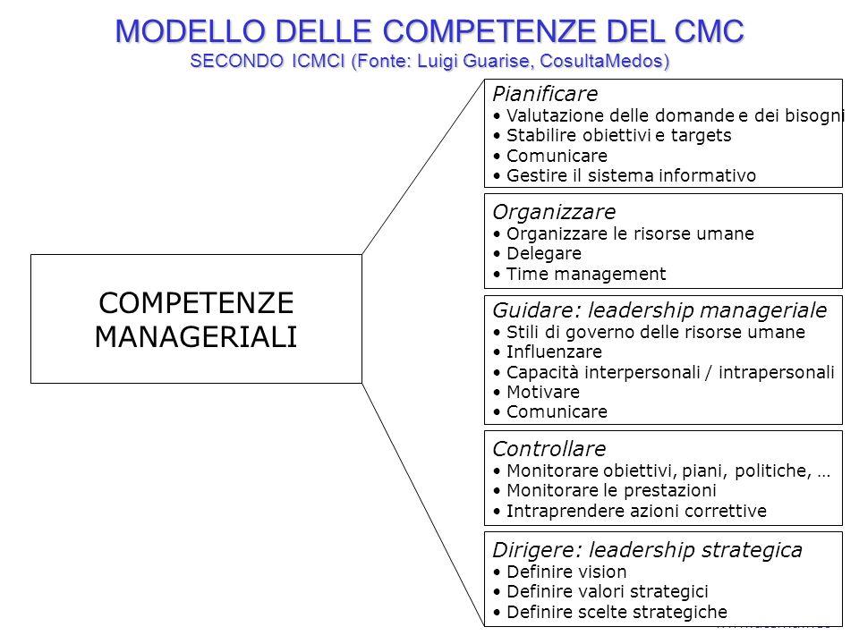 MODELLO DELLE COMPETENZE DEL CMC SECONDO ICMCI (Fonte: Luigi Guarise, CosultaMedos)