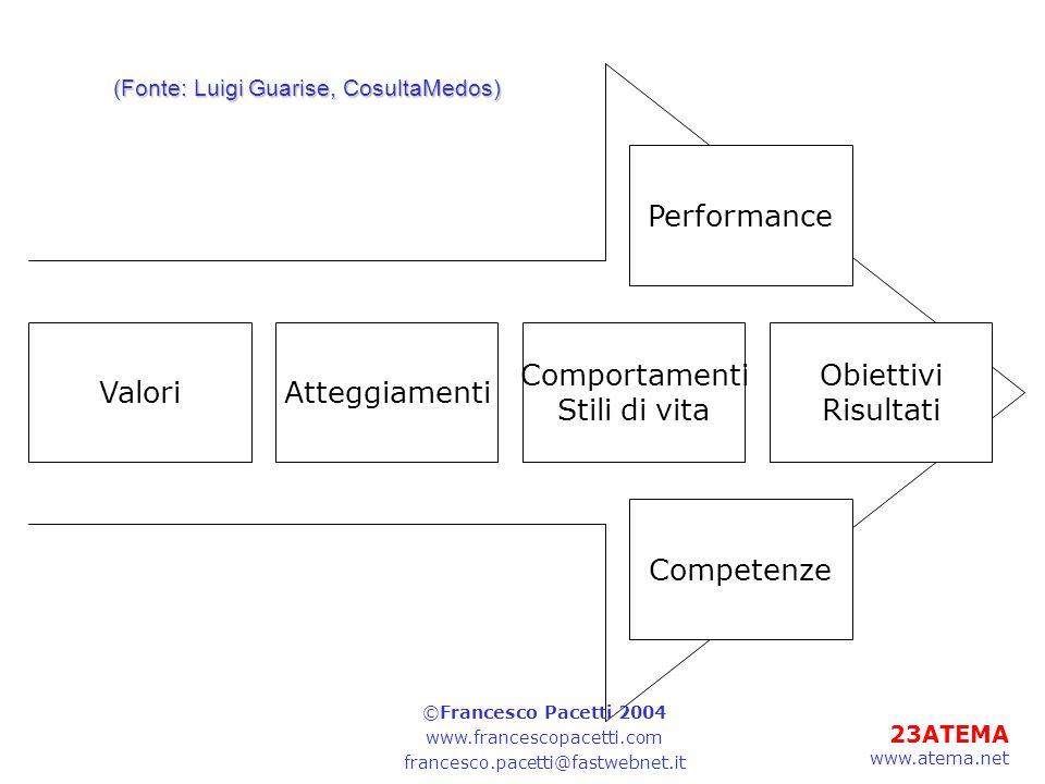 Performance Valori Atteggiamenti Comportamenti Stili di vita Obiettivi