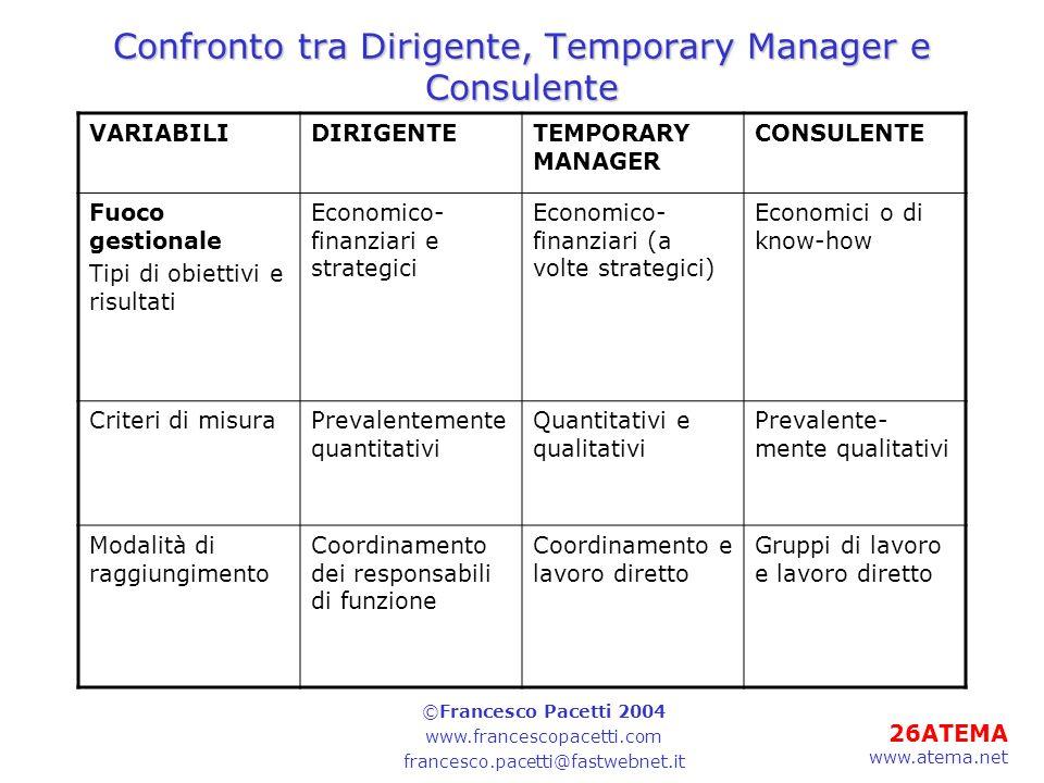 Confronto tra Dirigente, Temporary Manager e Consulente