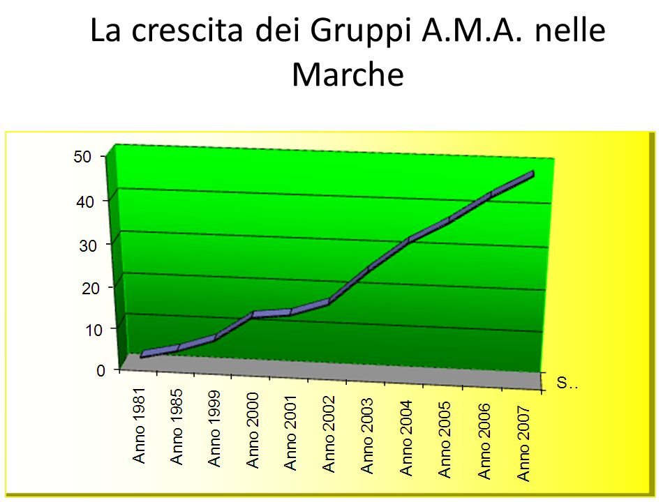 La crescita dei Gruppi A.M.A. nelle Marche
