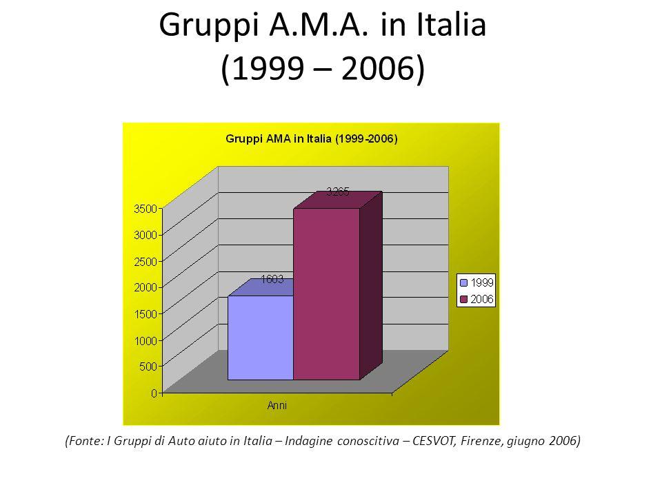 Gruppi A.M.A. in Italia (1999 – 2006)