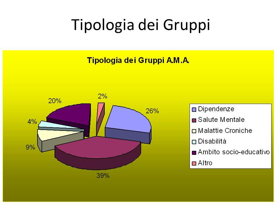 Tipologia dei Gruppi