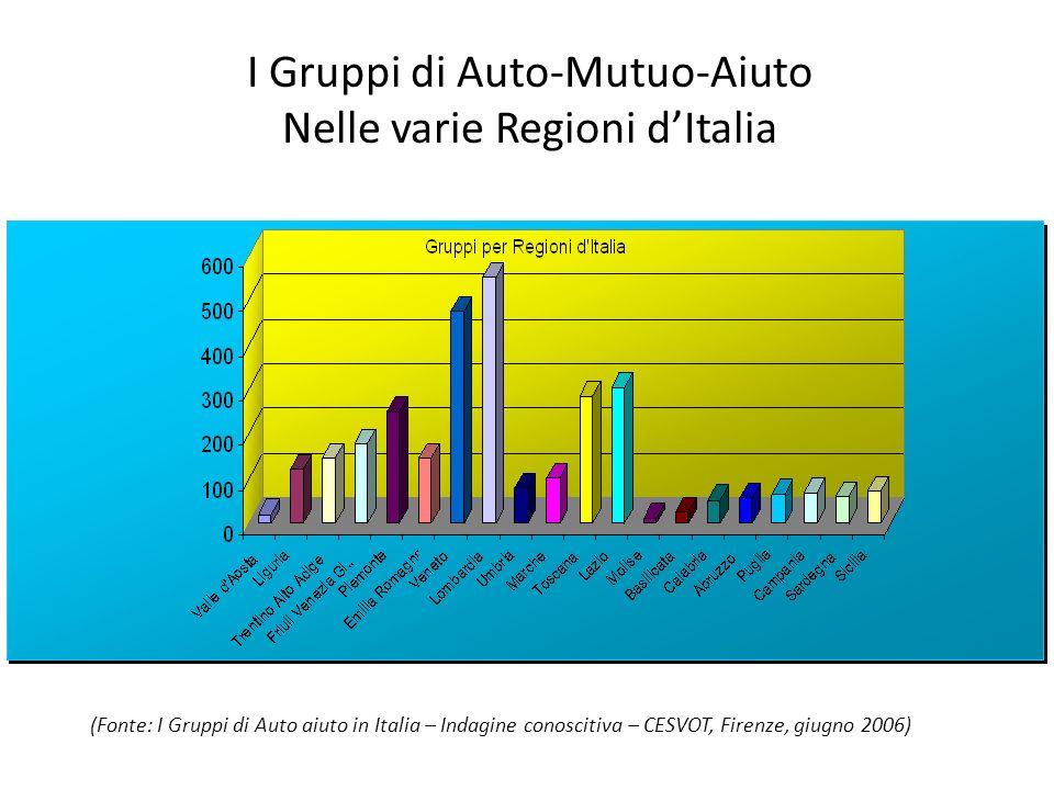 I Gruppi di Auto-Mutuo-Aiuto Nelle varie Regioni d'Italia