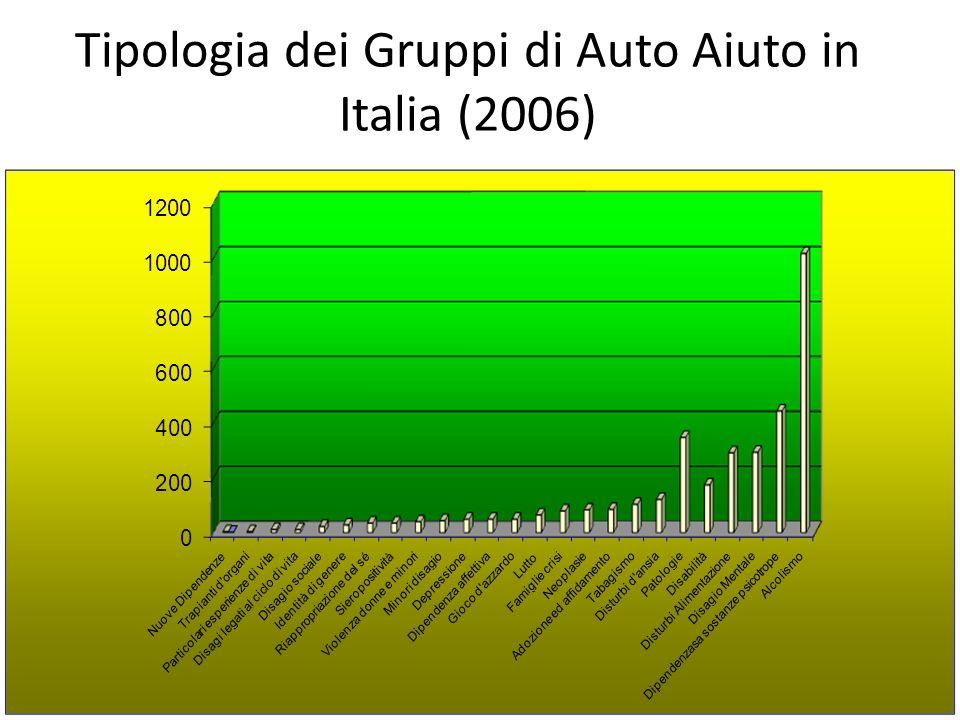 Tipologia dei Gruppi di Auto Aiuto in Italia (2006)