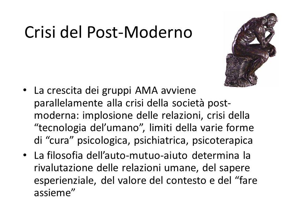 Crisi del Post-Moderno