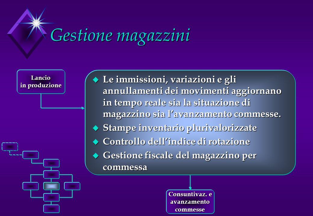 Gestione magazzini Lancio. in produzione.