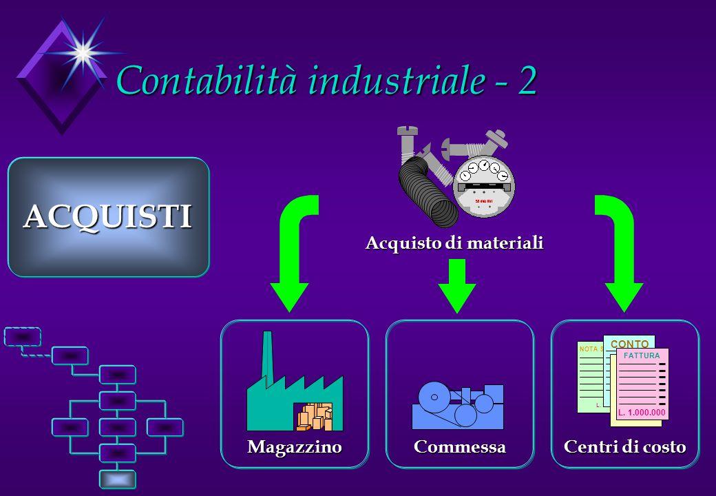 Contabilità industriale - 2