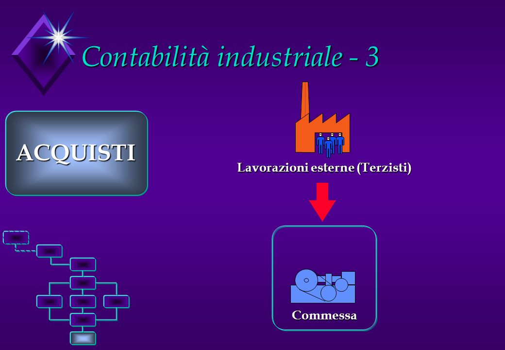 Contabilità industriale - 3