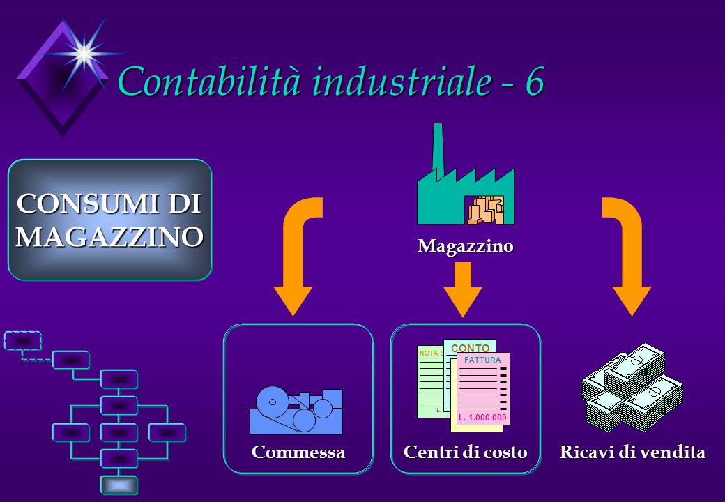 Contabilità industriale - 6