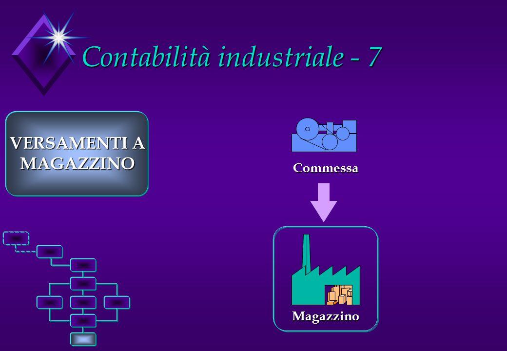 Contabilità industriale - 7