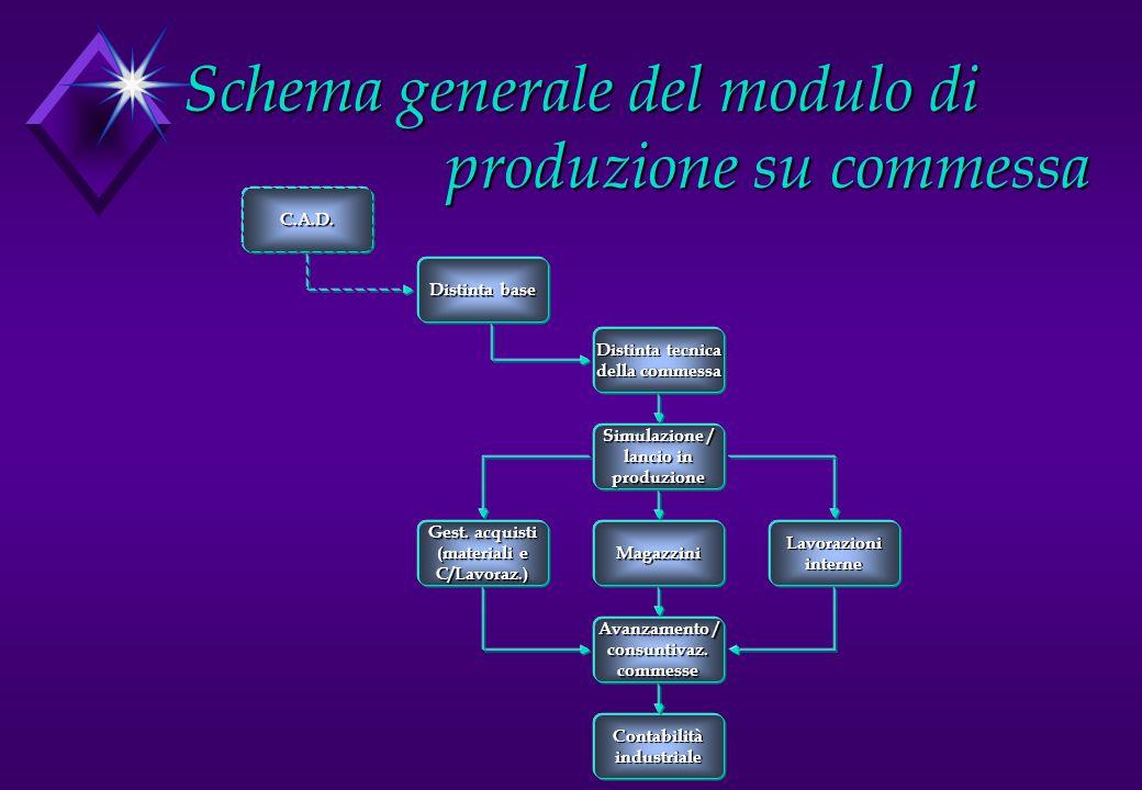 Schema generale del modulo di produzione su commessa