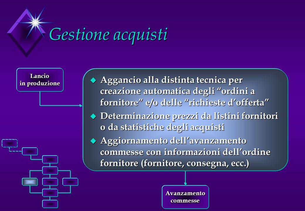 Gestione acquisti Lancio. in produzione.