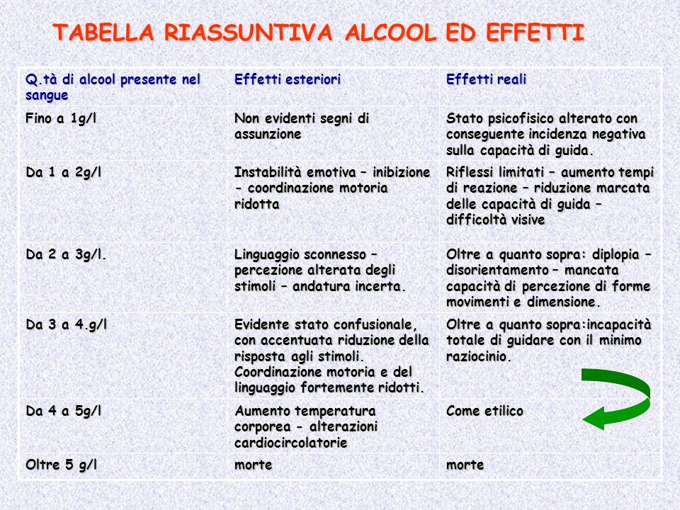 TABELLA RIASSUNTIVA ALCOOL ED EFFETTI