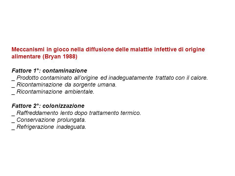 Meccanismi in gioco nella diffusione delle malattie infettive di origine alimentare (Bryan 1988)
