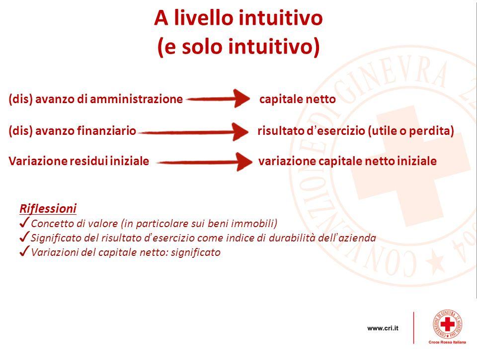 A livello intuitivo (e solo intuitivo)