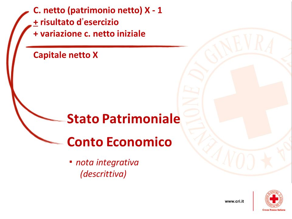Stato Patrimoniale Conto Economico C. netto (patrimonio netto) X - 1