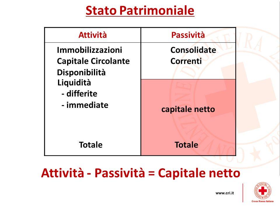 Attività - Passività = Capitale netto