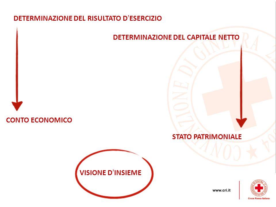 DETERMINAZIONE DEL RISULTATO D'ESERCIZIO