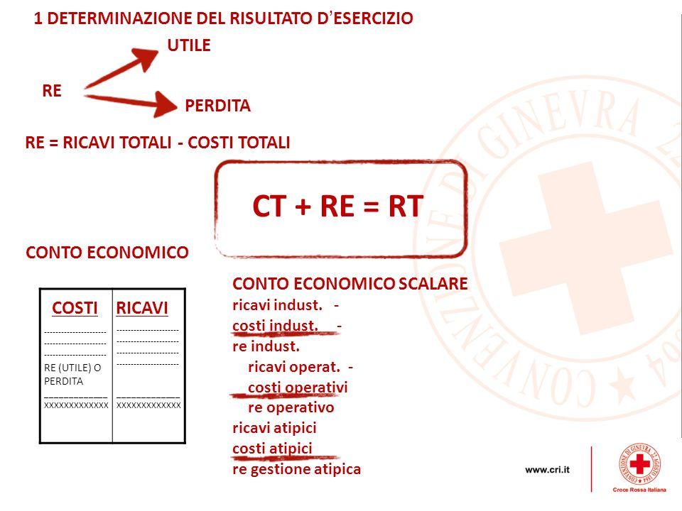 CT + RE = RT 1 DETERMINAZIONE DEL RISULTATO D'ESERCIZIO UTILE RE
