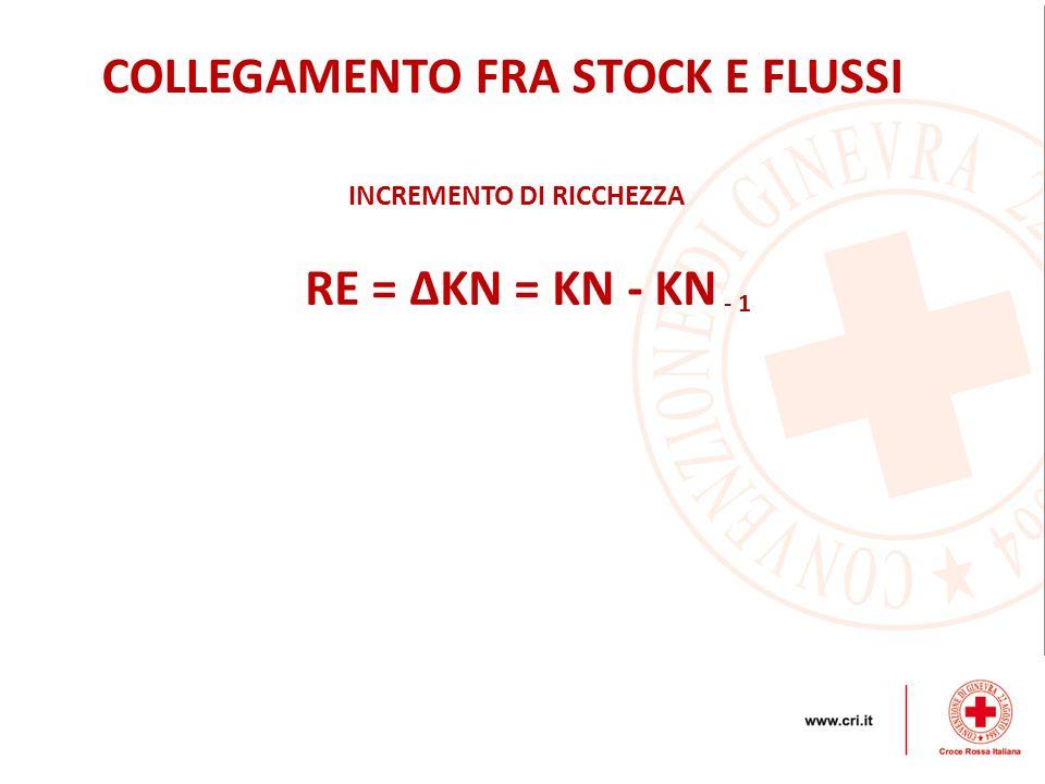 COLLEGAMENTO FRA STOCK E FLUSSI