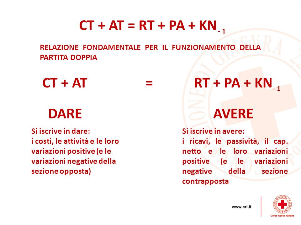CT + AT = RT + PA + KN CT + AT = RT + PA + KN DARE AVERE