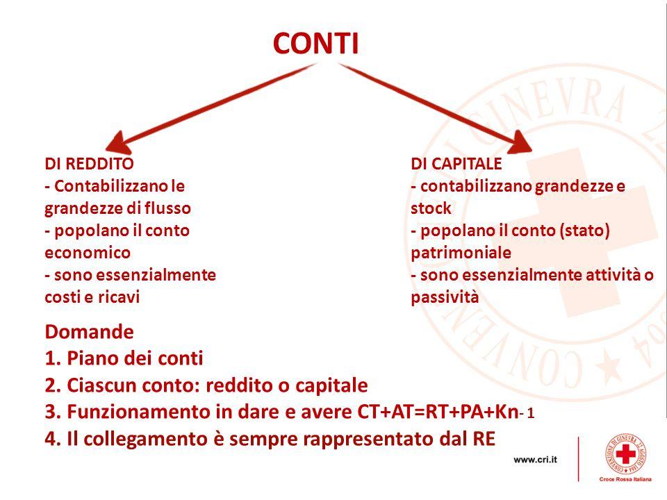CONTI Domande Piano dei conti Ciascun conto: reddito o capitale