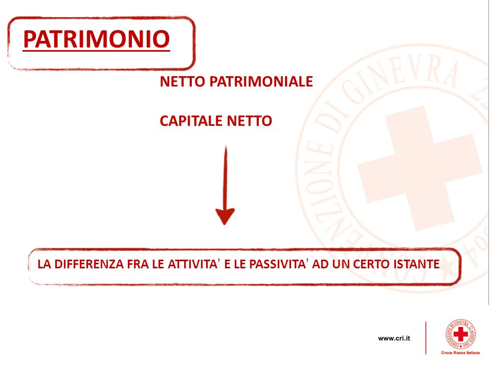 PATRIMONIO NETTO PATRIMONIALE CAPITALE NETTO