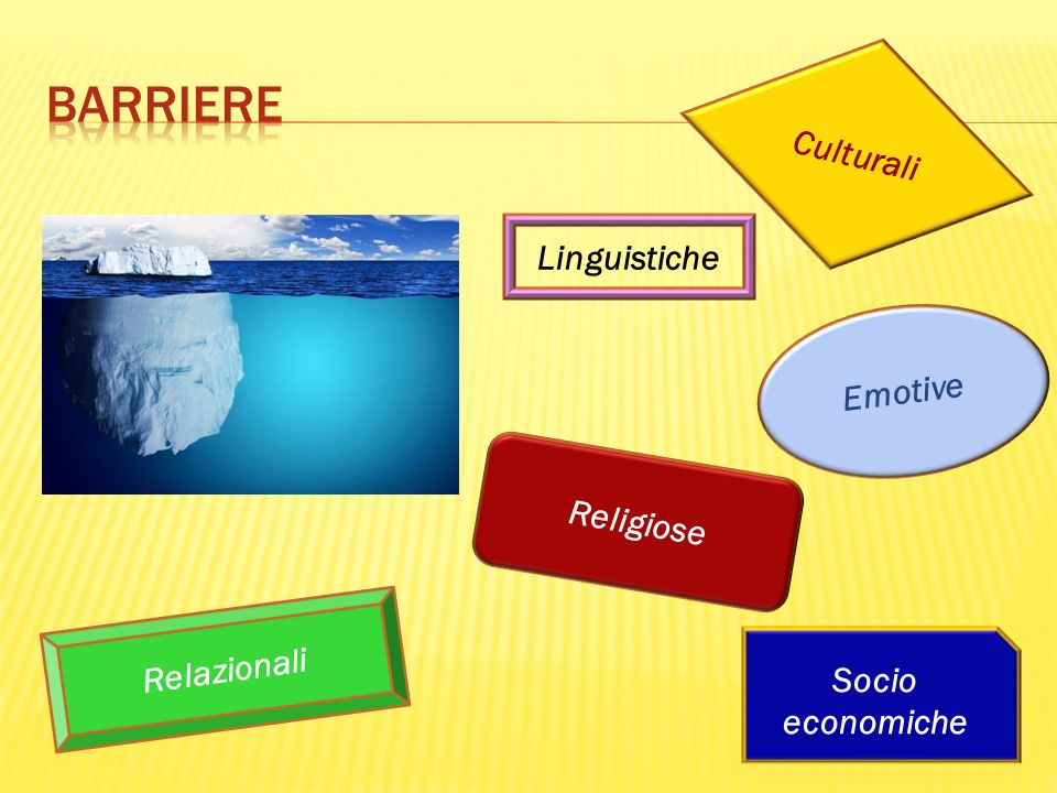barriere Culturali Linguistiche Emotive Religiose Relazionali Socio