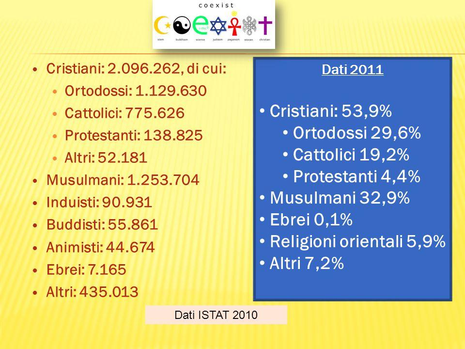 Cristiani: 53,9% Ortodossi 29,6% Cattolici 19,2% Protestanti 4,4%