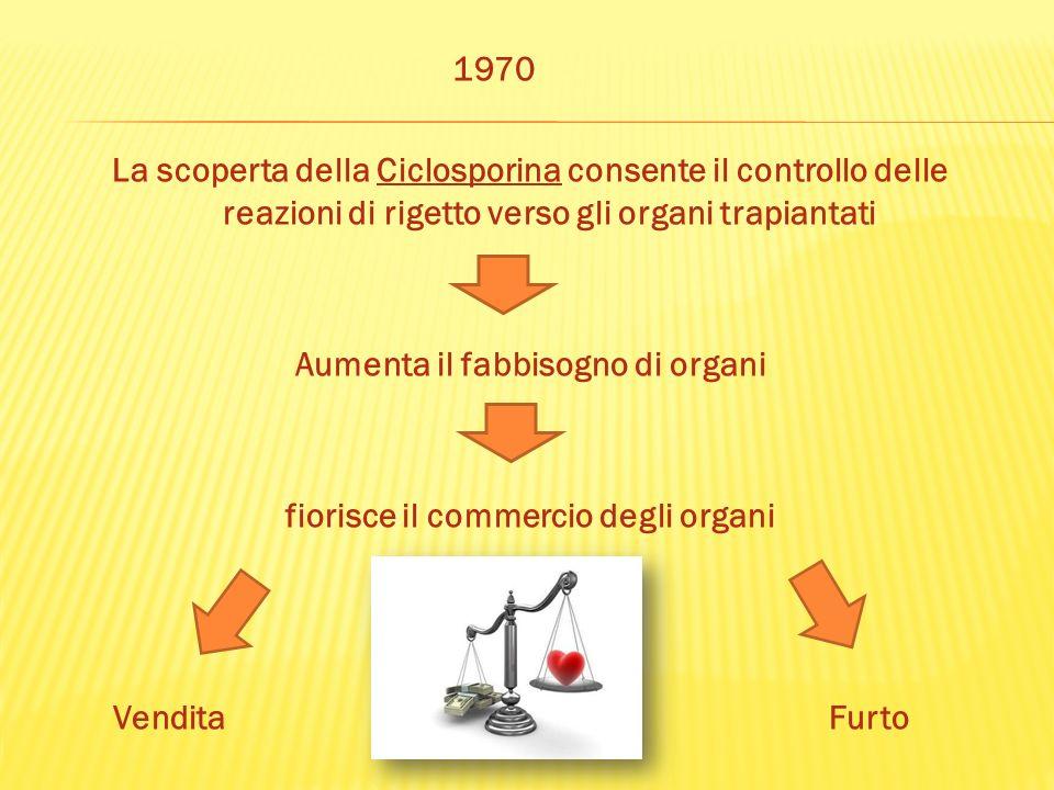 1970 La scoperta della Ciclosporina consente il controllo delle reazioni di rigetto verso gli organi trapiantati Aumenta il fabbisogno di organi fiorisce il commercio degli organi Vendita Furto