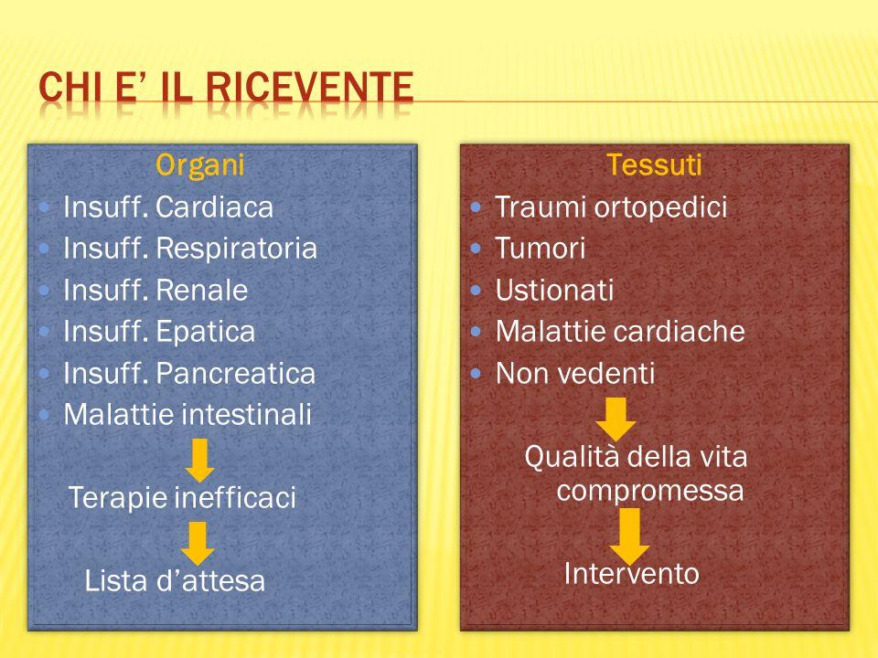 Chi e' il ricevente Organi Insuff. Cardiaca Insuff. Respiratoria