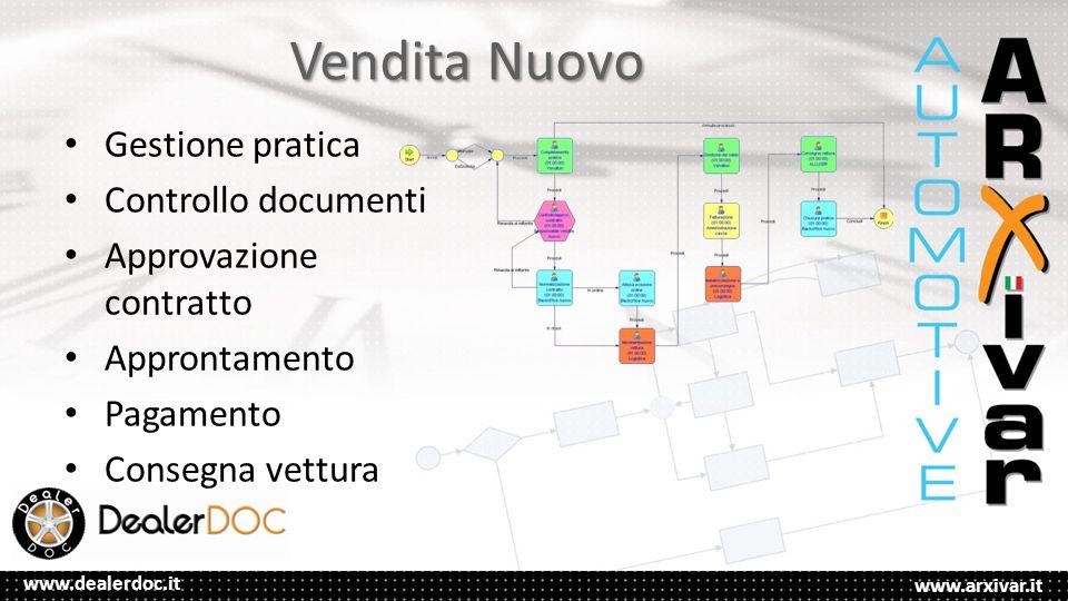 Vendita Nuovo Gestione pratica Controllo documenti