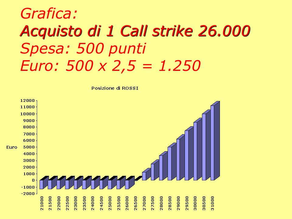 Grafica: Acquisto di 1 Call strike 26