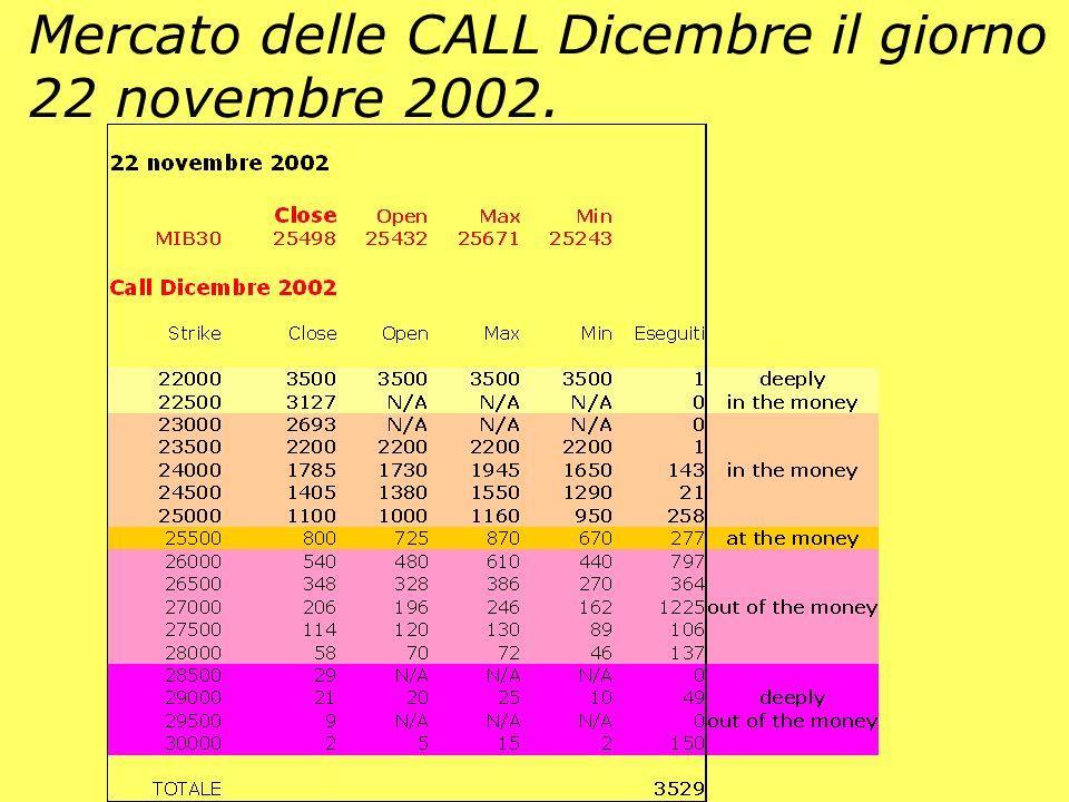 Mercato delle CALL Dicembre il giorno 22 novembre 2002.