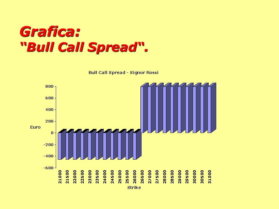 Grafica: Bull Call Spread .