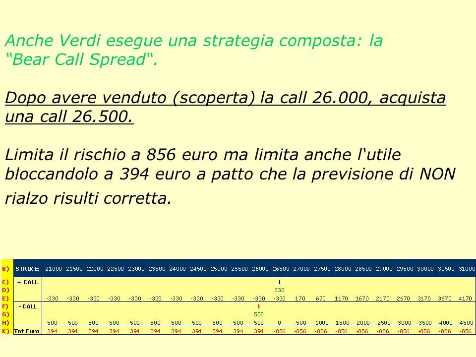 Anche Verdi esegue una strategia composta: la Bear Call Spread