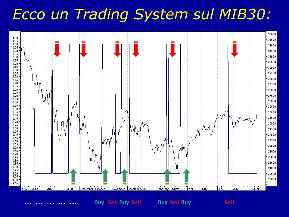 Ecco un Trading System sul MIB30: